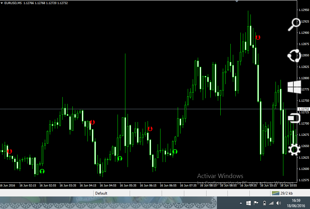 Binary options profit indicator