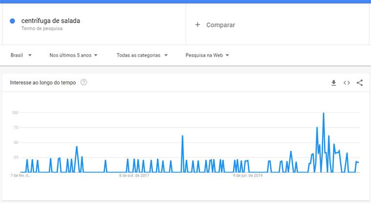 google trends para centrífuga de salada