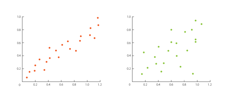 Scatterplot - Learn about this chart and tools to create it