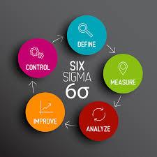 O que é o programa seis sigma?