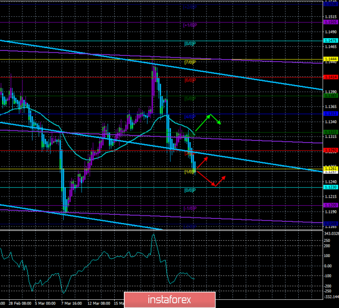 "EUR/USD. March 27. The trading system. ""Regression Channels"". Euro falls again, now on a clean ""technology"""