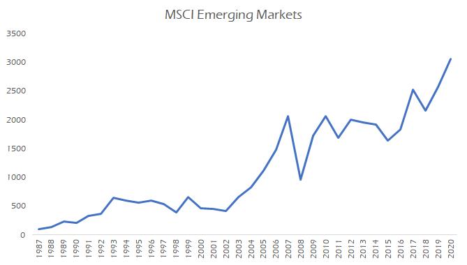 CAGR des marchés émergents