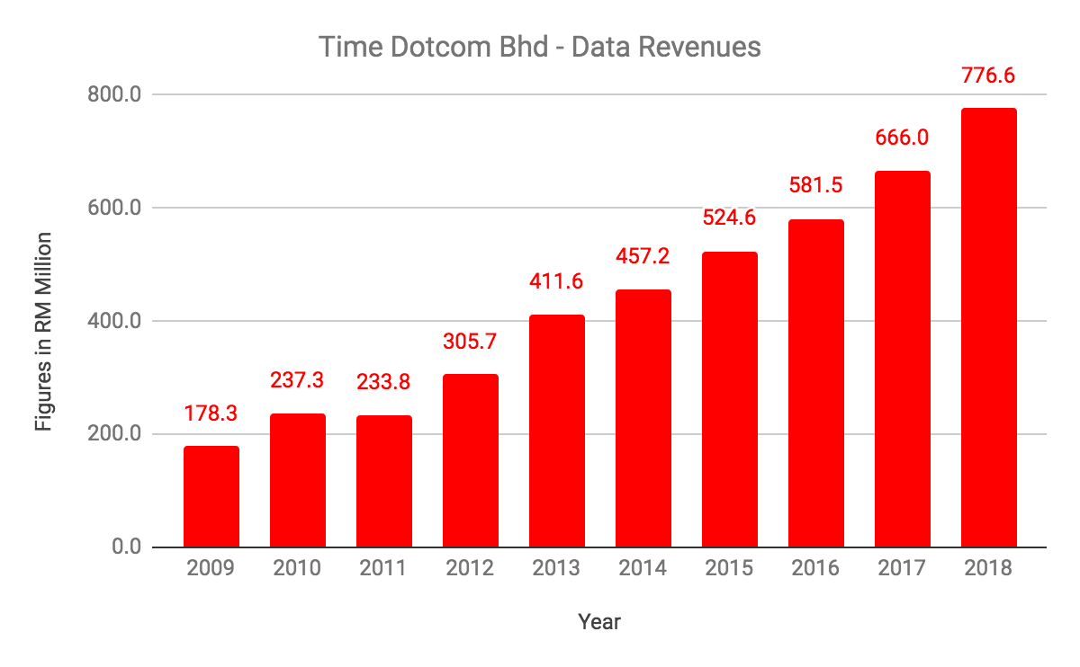 Is Time Dotcom Bhd The Right Telco To Bet On