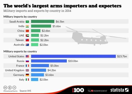 Image result for India is world's second largest arms importer