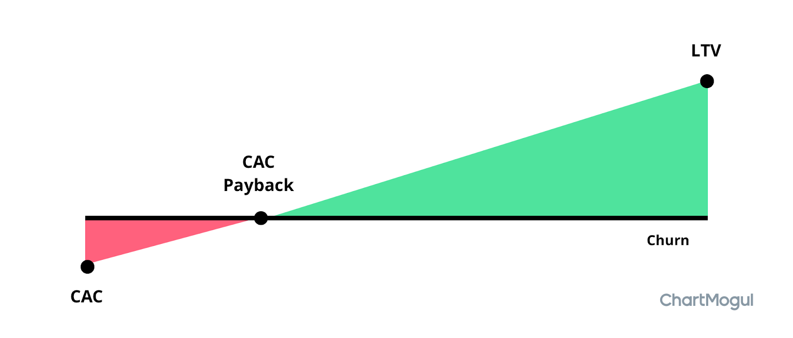 Most important SaaS metric: link between CAC and LTV