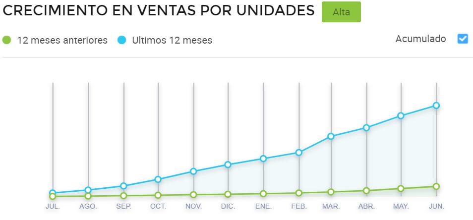 Gráfico comparativo de ventas en Mercado Libre Brasil de shampoos y acondicionadores