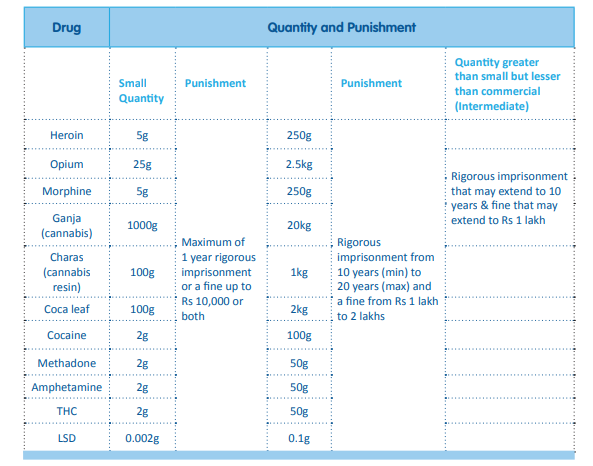 Table showing quantity-based punishment for each drug