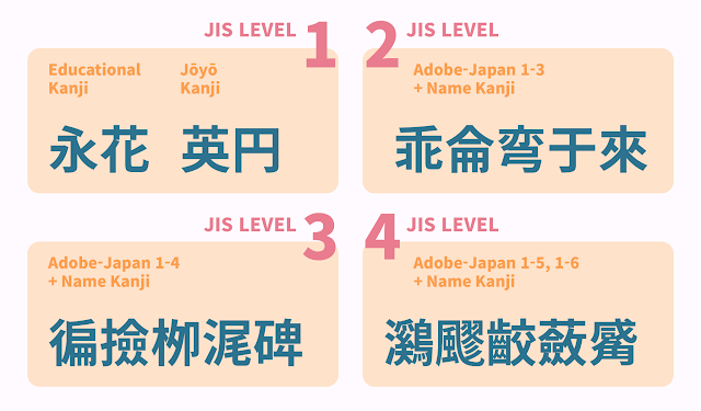 JIS Level 1 contains simple Kanjis, while JIS Level 4 Kanjis are more complex and consist of more strokes.