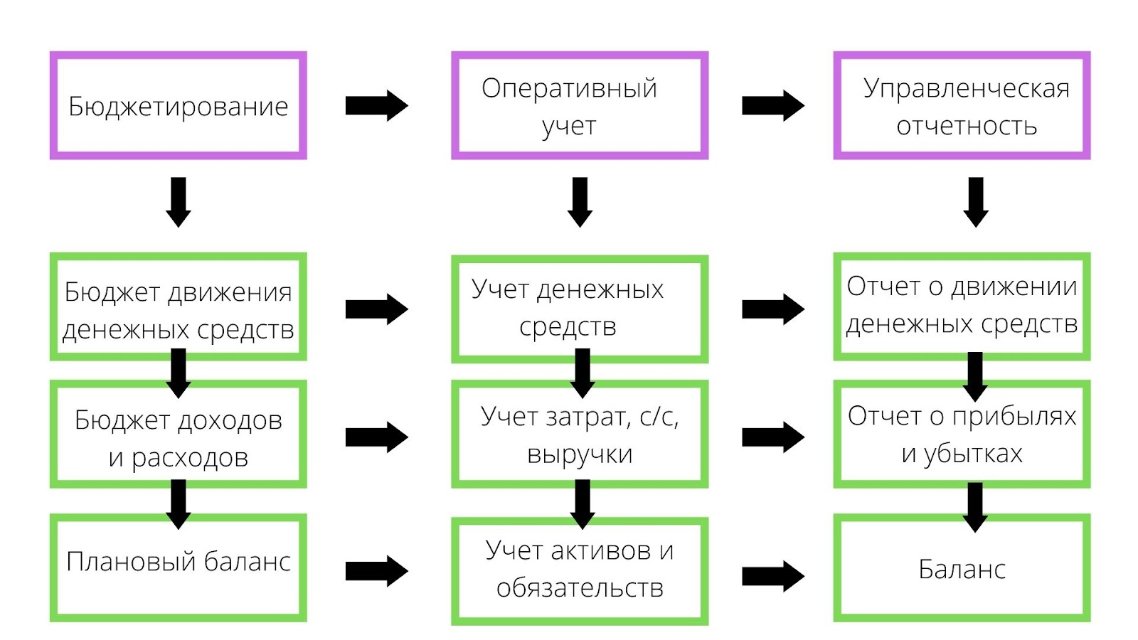 показатели управленческого учета предприятия