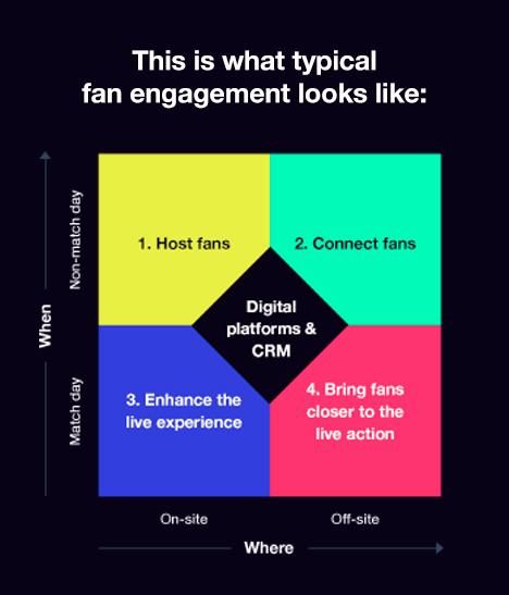 fan engagement model