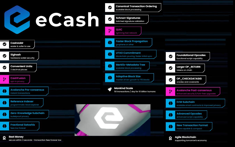 Blog eCash Ecosystem Updates