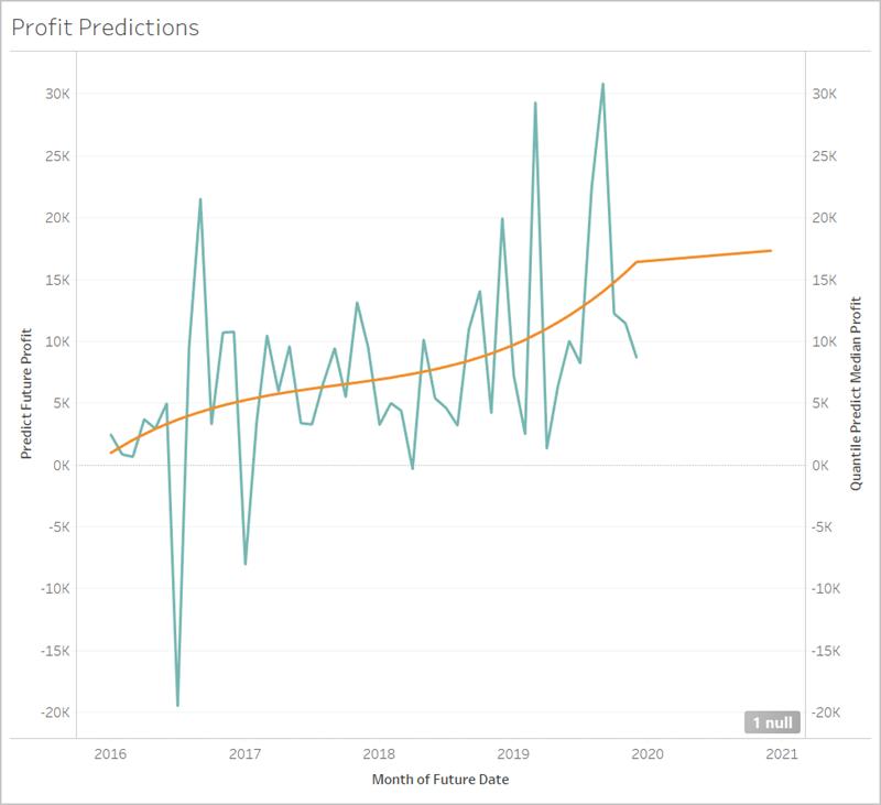 https://help.tableau.com/current/pro/desktop/en-us/Img/predict-future-date-NULL.png