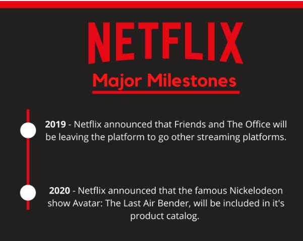Netflix - Major Milestones