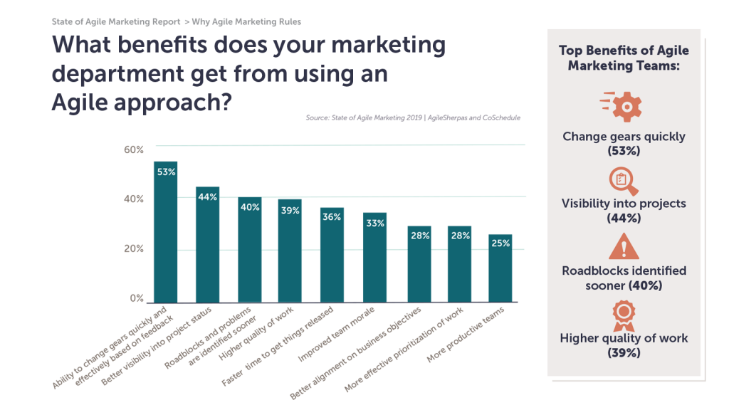A bar chart showcasing the biggest benefits that marketing teams experience when they adopt Agile