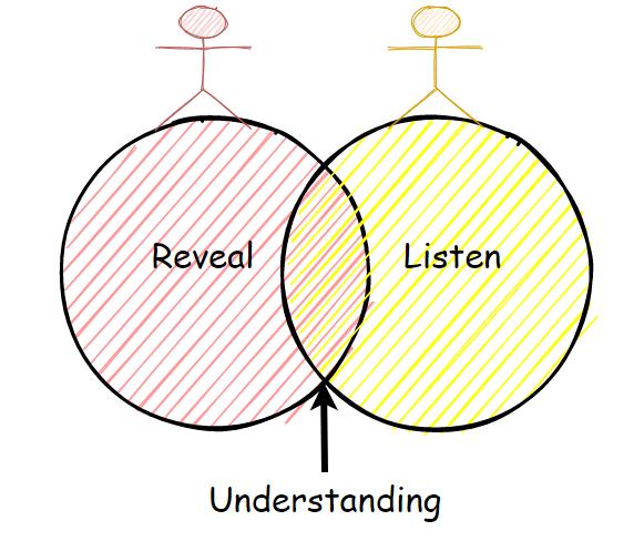 Understanding Natural Language Processing