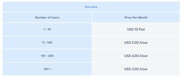 Jira Cloud Core Monthly Pricing