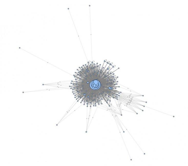 Visualising the website's internal link structure - model output - Before optimisation