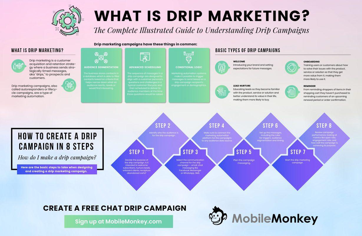 chatbot drip marketing