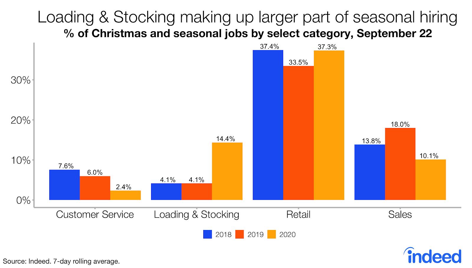 Bar graph showing loading and stocking jobs make up larger part of seasonal hiring US