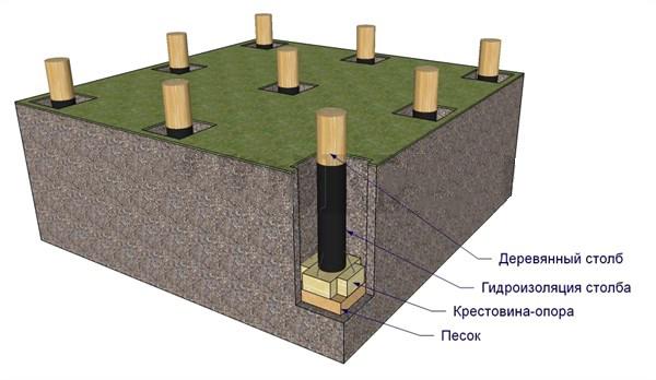 Свайный деревянный фундамент