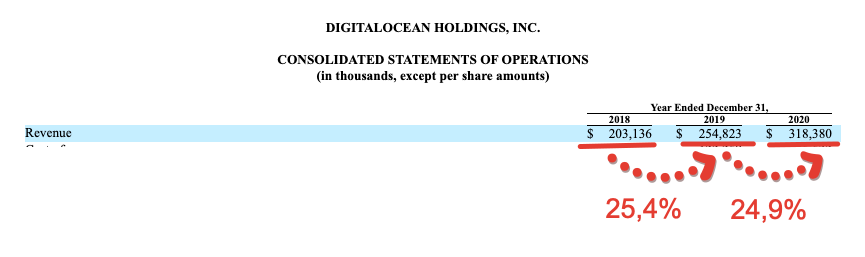 Premium отчёт перед IPO DigitalOcean Holdings (DOCN)