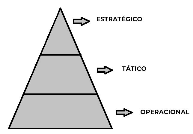 imagem de Pirâmide sobre os tipos de planejamento