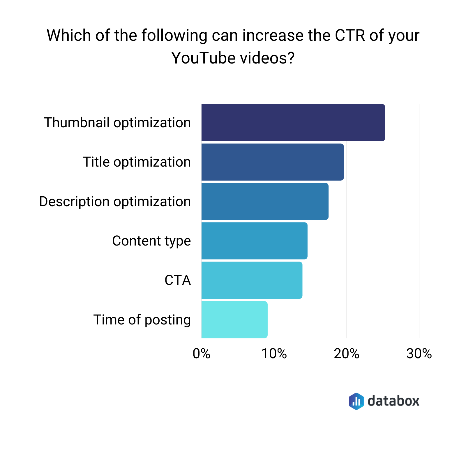 Which of the following can increase the CTR of your Youtube videos?