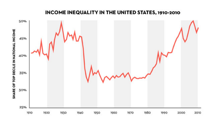 Pikkety US income - Edited.png