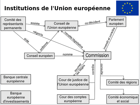 organigramme des institutions de l'UE