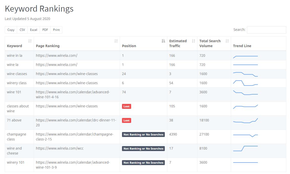 Keyword Rankings tool
