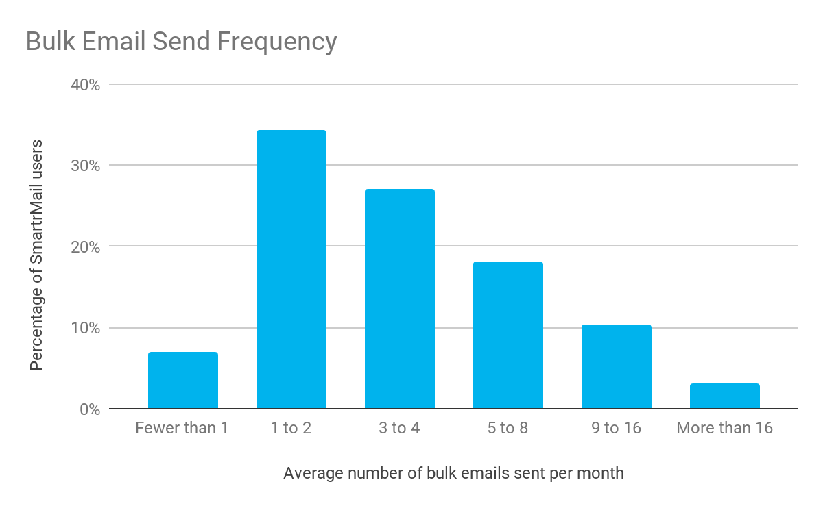 Bulk Email Send Frequency