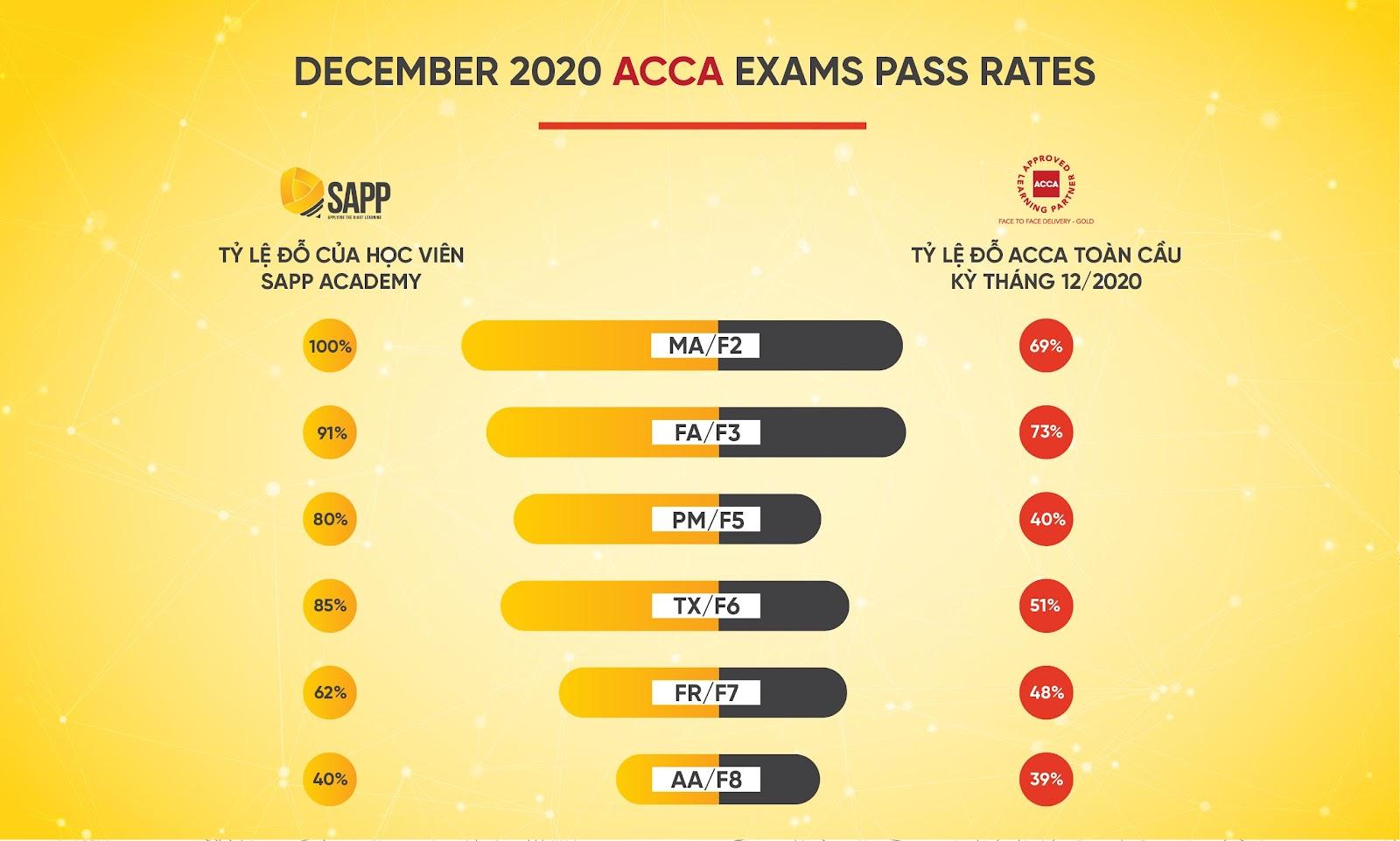 Tỷ lệ pass ACCA của học viên SAPP Academy
