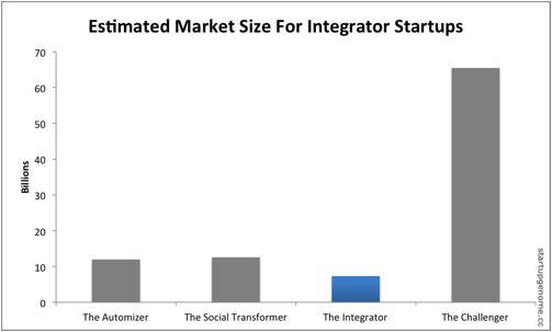 Startup Type 2 - The Integrator - Compass Blog
