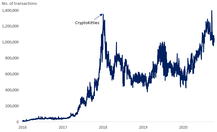 Daily transactions on the Ethereum network hit their previous peak during the CrypoKitties craze