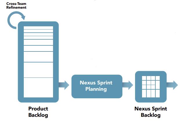 Das Nexus Sprint Backlog ist ein direktes Ergebnisdes Nexus Sprint Planning.