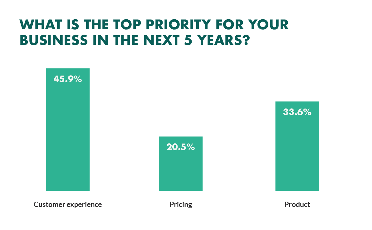 3 customer experience trends that are driving eCommerce sales!