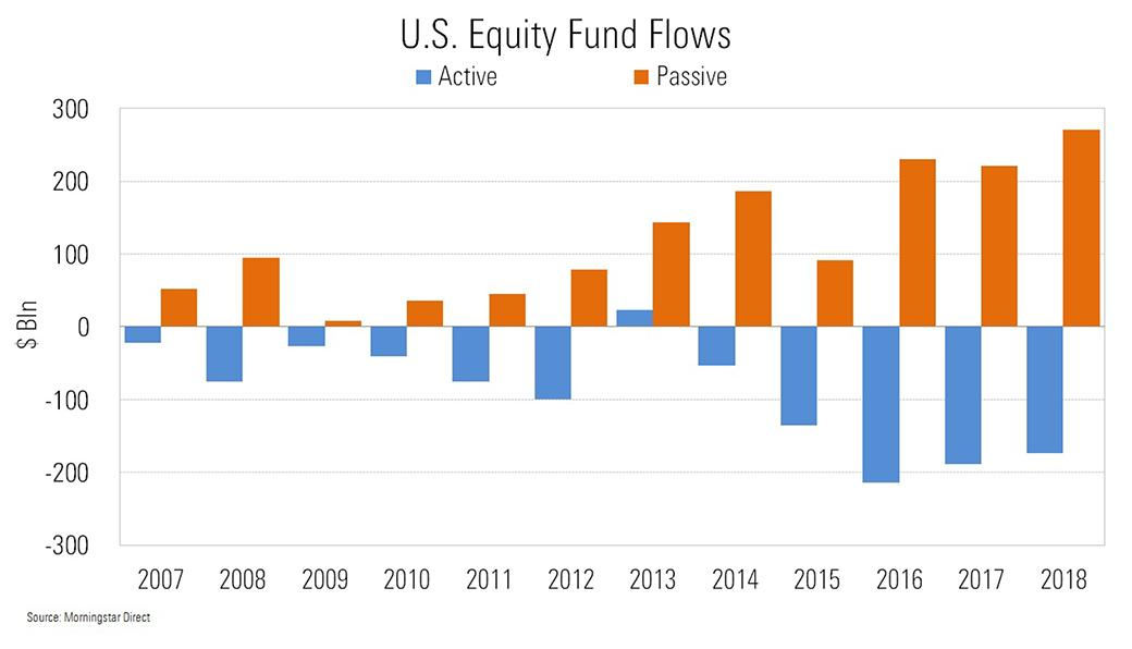 mutual funds equity flow