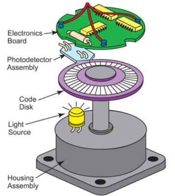 Encoder là gì ?