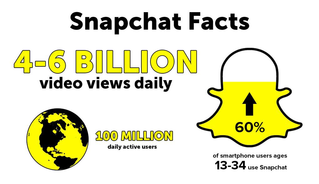 snapchat_facts_statistics.jpg
