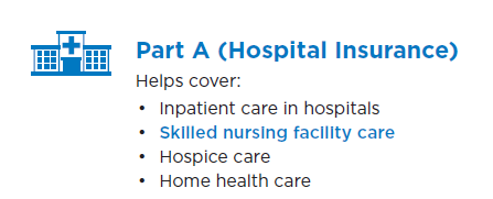 Part A hospital insurance coverages