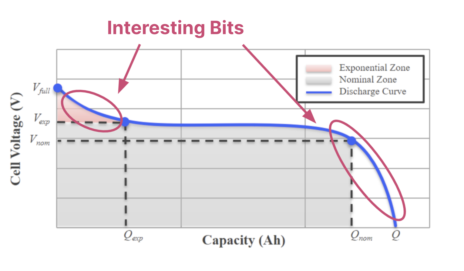 """The same battery discharge curve as in the previous image but with the """"interesting bits"""" circled, namely where the voltage decreases rapidly at the beginning and the end of the discharge curve."""