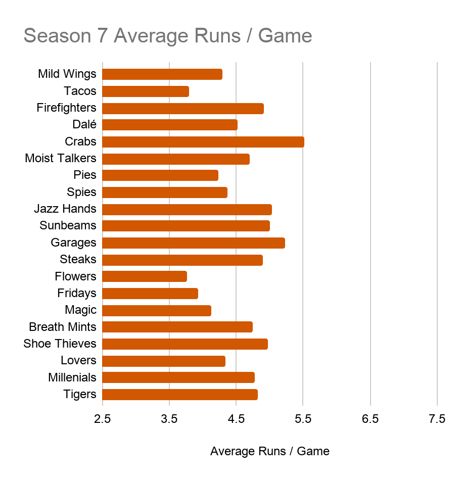 A bar chart showing each Season 7 Team's Average Runs Scored per Game. The Moist Talkers are on the low end but not the bottom, around 4.25. The other values range from around 3.7 to just over 5.5