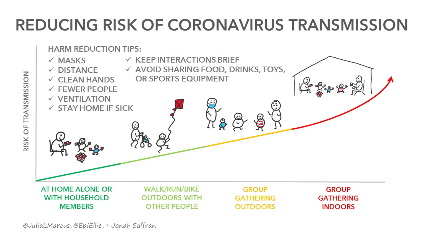 Reducing Risk of COVID Transmission Infographic