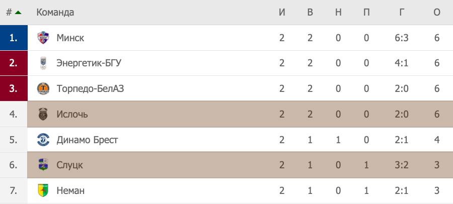 Турнирная таблица Высшей лиги Беларуси