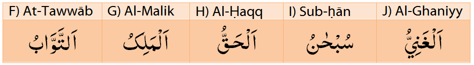 Match each of the following Attribute (name) of Allah with its correct meaning.