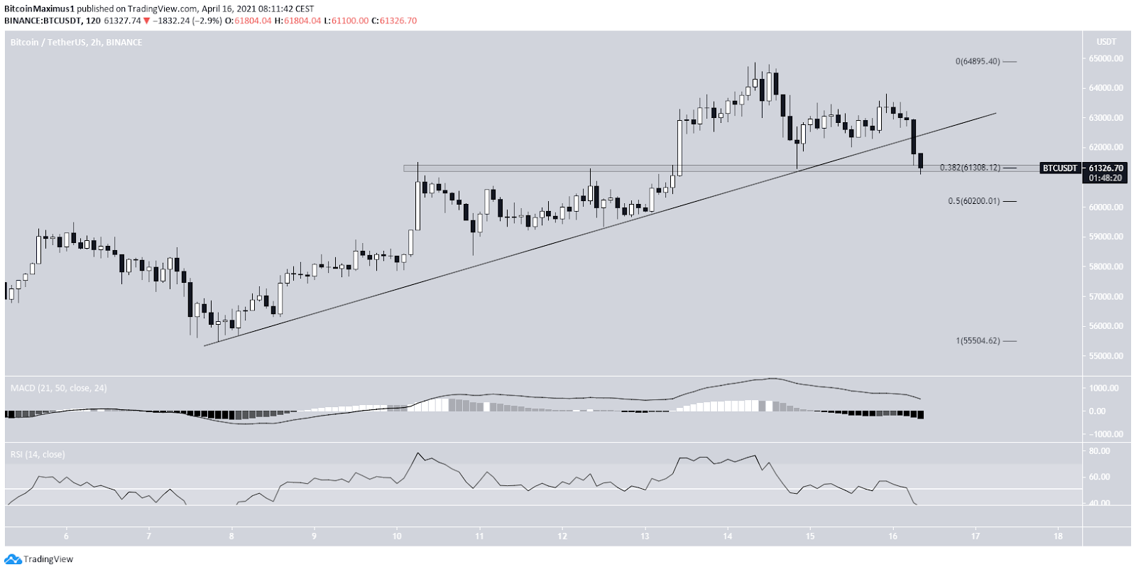 Bitcoin Preis 2-Stunden-Chart By TradingView