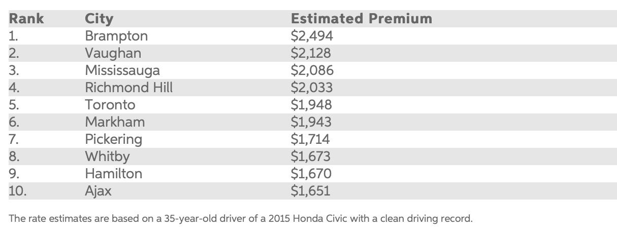 Car Insurance Estimator >> Brampton Pays The Highest Auto Insurance Rates In Ontario Report