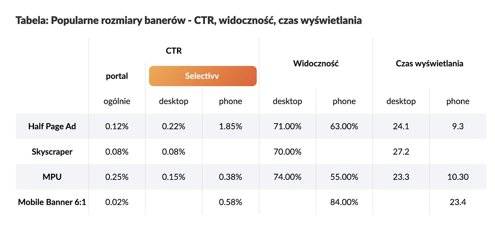 Zestawienie efektywności reklam ze wskaźnikiem CTR, widocznością i czasem wyświetlania.