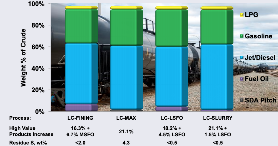 Residue Conversion Addition Impact on Refinery Yields