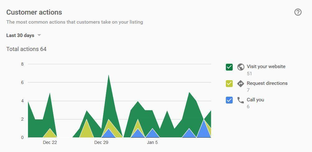 Google Search Console customer actions screengrab